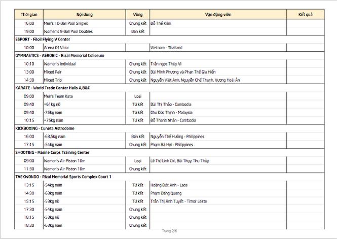 SEA Games 30 ngày 9/12: Việt Nam chạm mốc 80 HCV - ảnh 4