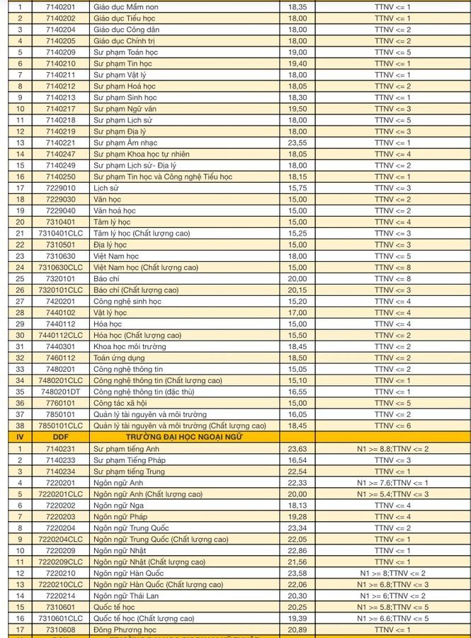 ĐH Đà Nẵng công bố điểm trúng tuyển đợt 1  - ảnh 2