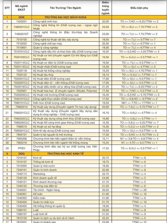 ĐH Đà Nẵng công bố điểm trúng tuyển đợt 1  - ảnh 1