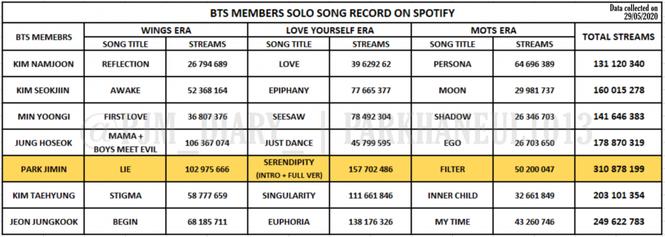 Jimin (BTS) lập kỷ lục mới, netizen khâm phục sự bài bản của cộng đồng ARMY - ảnh 2