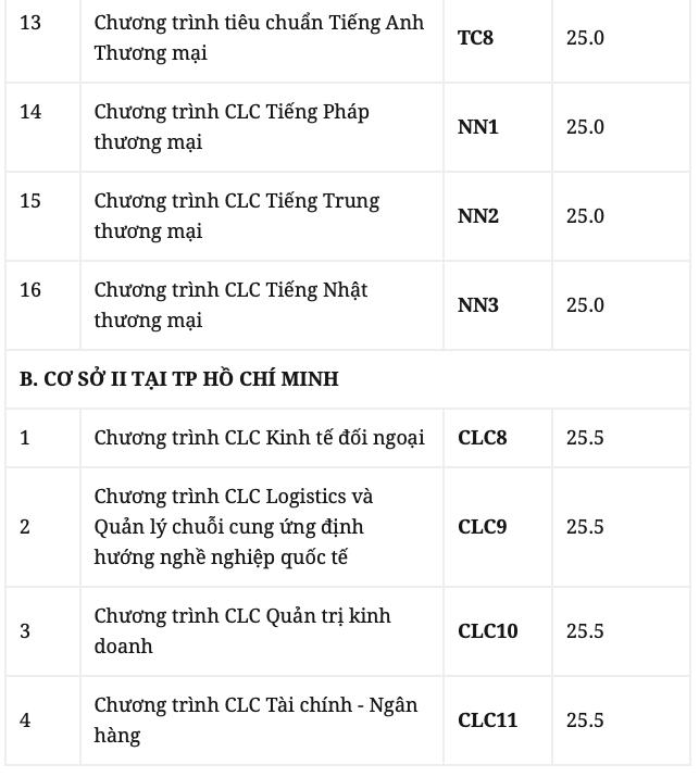 4 trường Đại học tại Hà Nội công bố điểm sàn xét tuyển, 1 trường công bố điểm trúng tuyển - ảnh 3