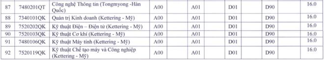 Điểm sàn tuyển sinh Đại học của các trường khối Sư phạm: Cao nhất lên tới 23,5 điểm - ảnh 8