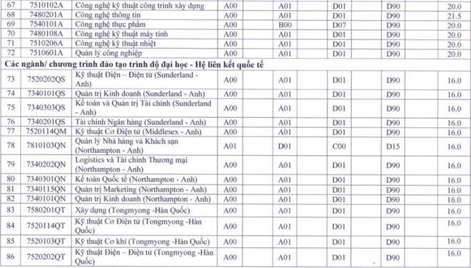 Điểm sàn tuyển sinh Đại học của các trường khối Sư phạm: Cao nhất lên tới 23,5 điểm - ảnh 7