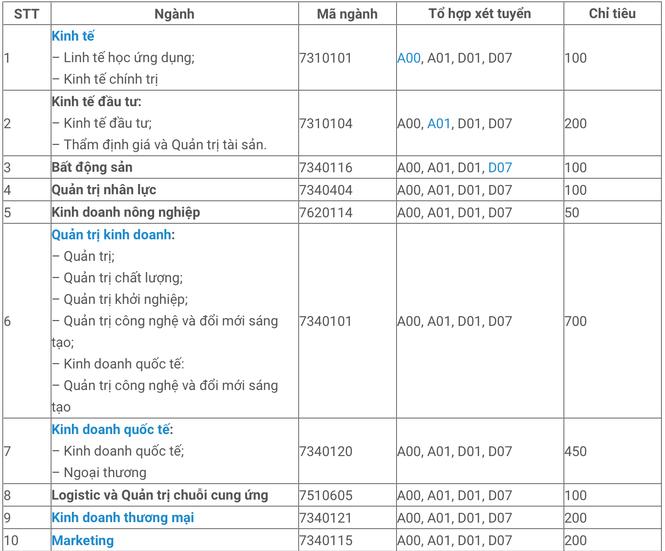 Tuyển sinh ĐH 2021: ĐH Kinh tế TP.HCM công bố 6 phương thức xét tuyển tại 2 cơ sở đào tạo - ảnh 2
