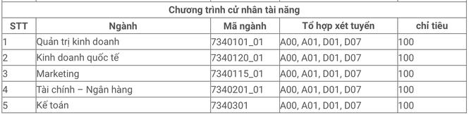 Tuyển sinh ĐH 2021: ĐH Kinh tế TP.HCM công bố 6 phương thức xét tuyển tại 2 cơ sở đào tạo - ảnh 5