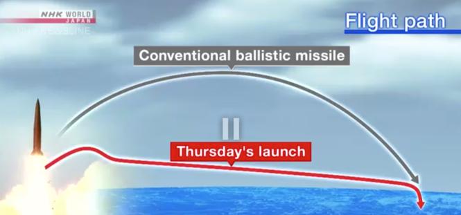Nhật Bản thừa nhận khó đánh chặn tên lửa mới của Triều Tiên - ảnh 1