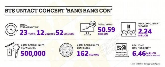 SM vượt mặt BTS, lập kỷ lục concert online có nhiều người xem nhất Hàn Quốc? - ảnh 6