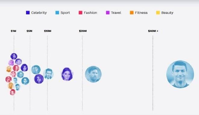 Mỗi lần 'lên sóng' Instagram, Ronaldo bỏ túi số tiền 'khủng' tới mức nào? - ảnh 1