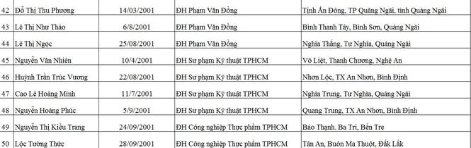 """Báo Tiền Phong công bố 50 tân sinh viên nhận học bổng """"Nâng bước thủ khoa"""" - ảnh 4"""
