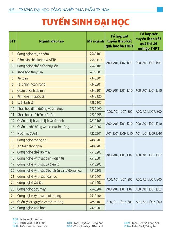 Nhiều trường ĐH tại TPHCM công bố đề án tuyển sinh đại học chính quy 2020 - ảnh 2