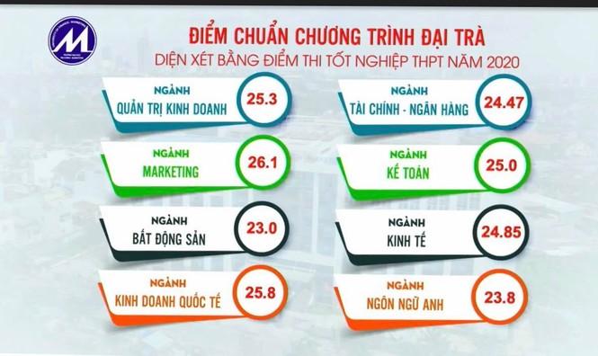 Trường ĐH Kinh tế TPHCM, ĐH Kinh tế Luật, ĐH Tài chính Marketing TPHCM tăng cao - ảnh 4