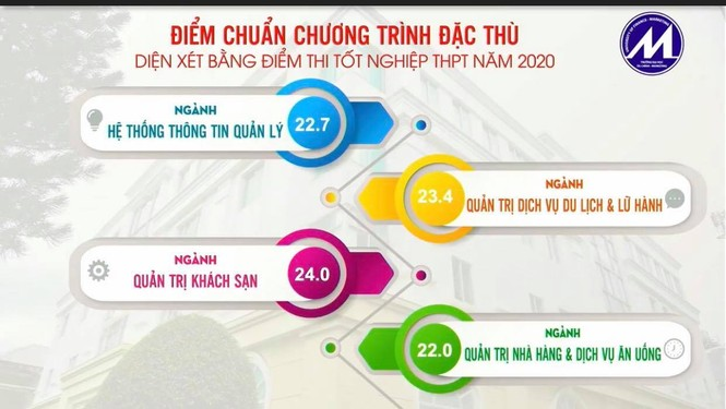 Trường ĐH Kinh tế TPHCM, ĐH Kinh tế Luật, ĐH Tài chính Marketing TPHCM tăng cao - ảnh 6