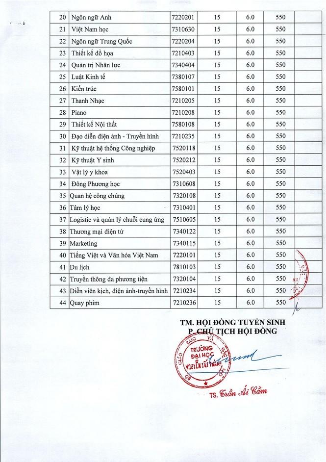 Trường ĐH Quốc tế Sài Gòn, ĐH Quốc tế Hồng Bàng, ĐH Nguyễn Tất Thành công bố điểm chuẩn  - ảnh 3
