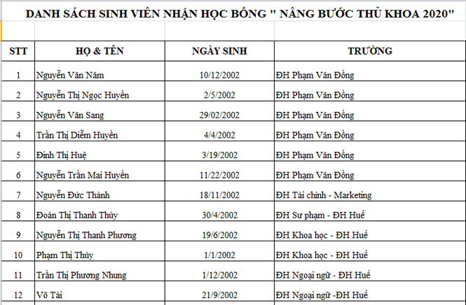 Báo Tiền Phong vinh danh và trao học bổng Nâng bước thủ khoa 2020 - ảnh 1