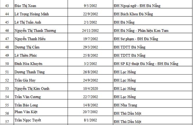 Báo Tiền Phong vinh danh và trao học bổng Nâng bước thủ khoa 2020 - ảnh 4