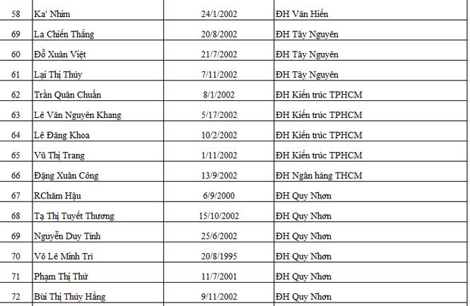 Báo Tiền Phong vinh danh và trao học bổng Nâng bước thủ khoa 2020 - ảnh 5
