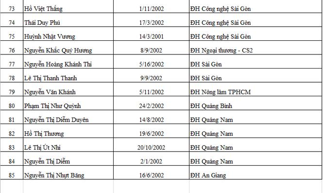Báo Tiền Phong vinh danh và trao học bổng Nâng bước thủ khoa 2020 - ảnh 6
