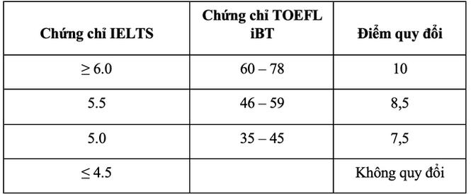 Trường ĐH Quốc tế TPHCM, Trường ĐH Tôn Đức Thắng công bố đề án tuyển sinh - ảnh 4