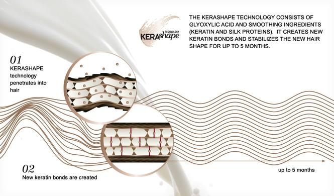 """Giải mã công nghệ độc đáo của """"Hấp duỗi Kerasilk Keratin"""" - ảnh 2"""