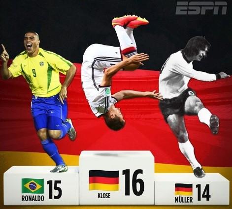 World Cup của kỷ lục - ảnh 1