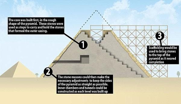 Các giả thuyết về cách xây dựng kim tự tháp thời Ai Cập cổ đại - ảnh 7