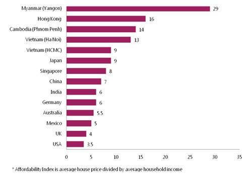 Giá nhà Việt Nam rẻ nhất thế giới - ảnh 1
