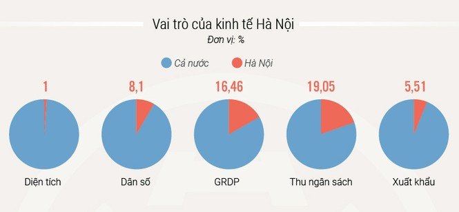 Cuộc chuyển mình 10 năm của kinh tế Hà Nội - ảnh 6