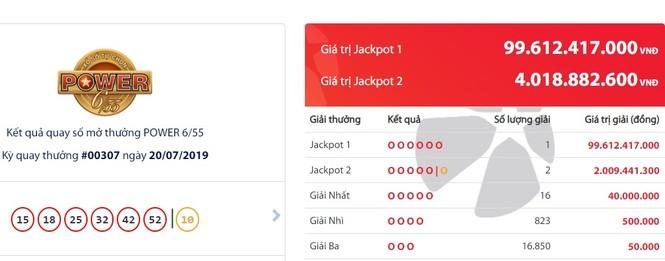 Jackpot 'nổ' đặc biệt, khách hàng số đỏ trúng gần trăm tỷ đồng - ảnh 1