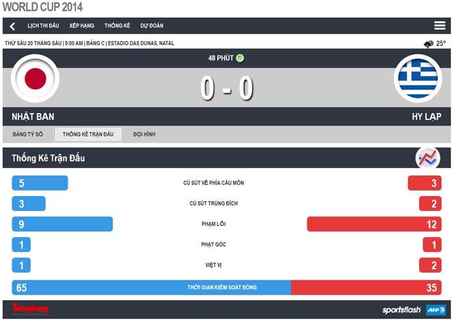Nhật Bản-Hy Lạp (0-0): Hòa tẻ nhạt - ảnh 4