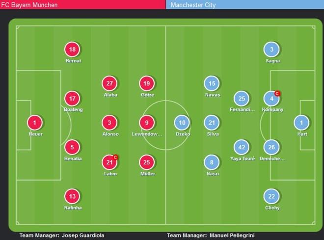 Bayern vs Man City (1-0): Đòn đau từ cố nhân - ảnh 22