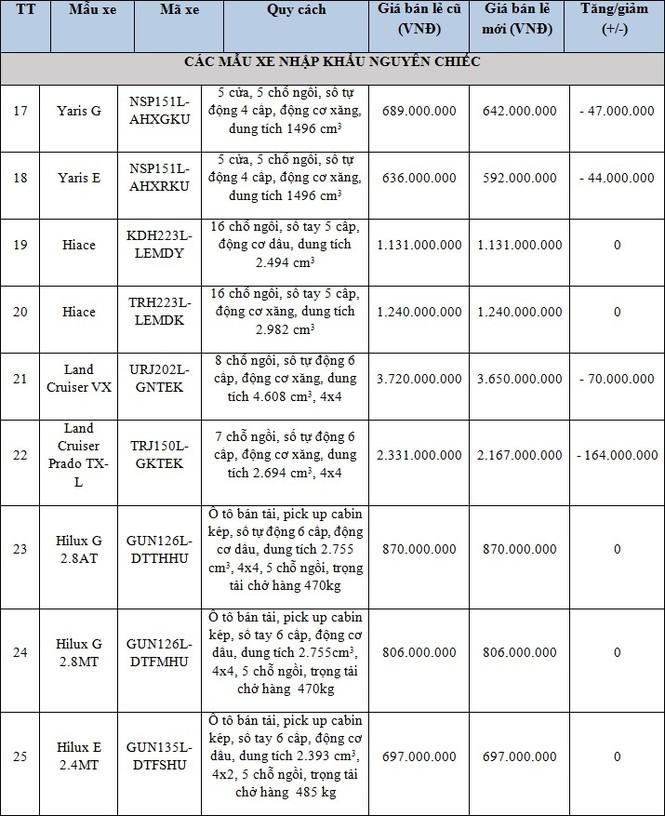 Toyota giảm giá với nhiều xe nhập khẩu tại Việt Nam - ảnh 1