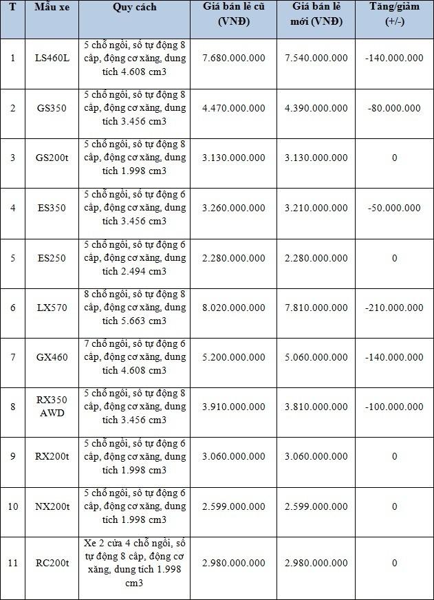 Toyota giảm giá với nhiều xe nhập khẩu tại Việt Nam - ảnh 2