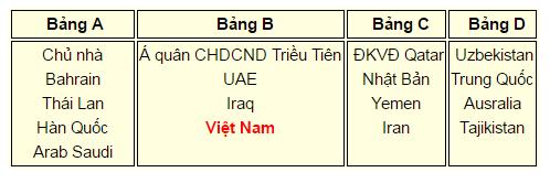 Việt Nam chạm trán Iraq, Triều Tiên ở VCK U19 châu Á - ảnh 1