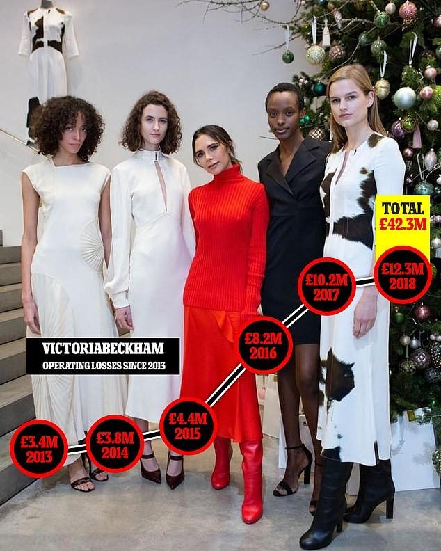 'Giật mình' trước khoản lỗ khổng lồ của thương hiệu thời trang Victoria Beckham - ảnh 1