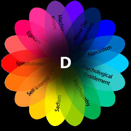 """Các nhà nghiên cứu cho rằng, chỉ cần có một trong 9 nét tính cách xấu xí phổ biến, thì bị coi là có """"nhân tố D"""" – xấu tính."""