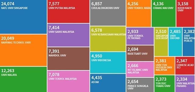 ĐH Tôn Đức Thắng vào danh sách 25 cơ sở nghiên cứu hàng đầu Đông Nam Á - ảnh 1