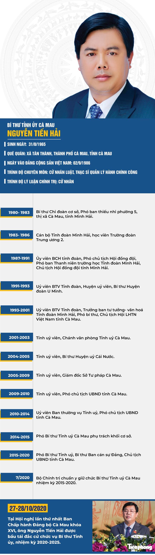 Chân dung Bí thư Tỉnh ủy Cà Mau Nguyễn Tiến Hải - ảnh 1