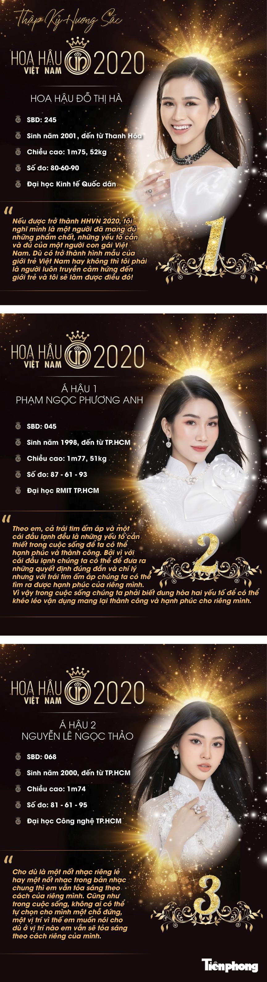 Chân dung Top 3 Hoa hậu Việt Nam 2020  - ảnh 1
