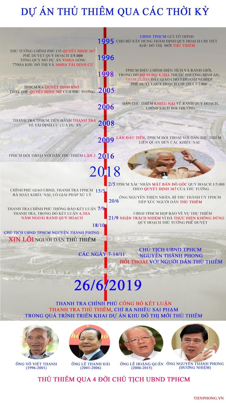 Dự án khu đô thị mới Thủ Thiêm qua 4 đời Chủ tịch UBND TPHCM - ảnh 1