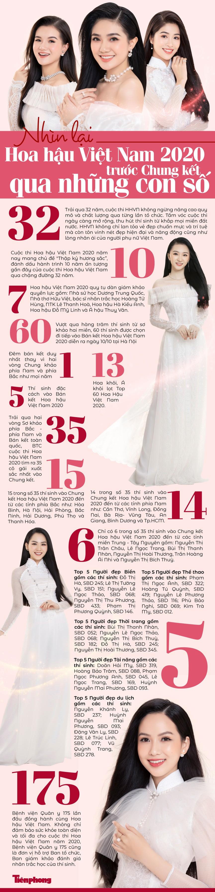 Nhìn lại Hoa hậu Việt Nam 2020  trước Chung kết qua những con số - ảnh 1