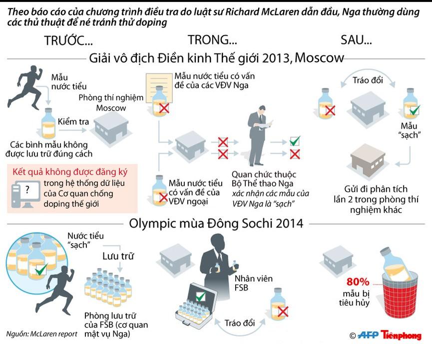 [ĐỒ HỌA] Sốc với vụ bê bối sử dụng doping trong thể thao Nga - ảnh 1