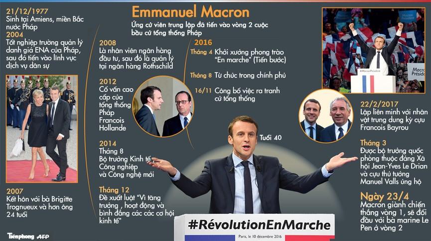 [ĐỒ HỌA] Ứng viên Tổng thống Pháp 40 tuổi là ai? - ảnh 1