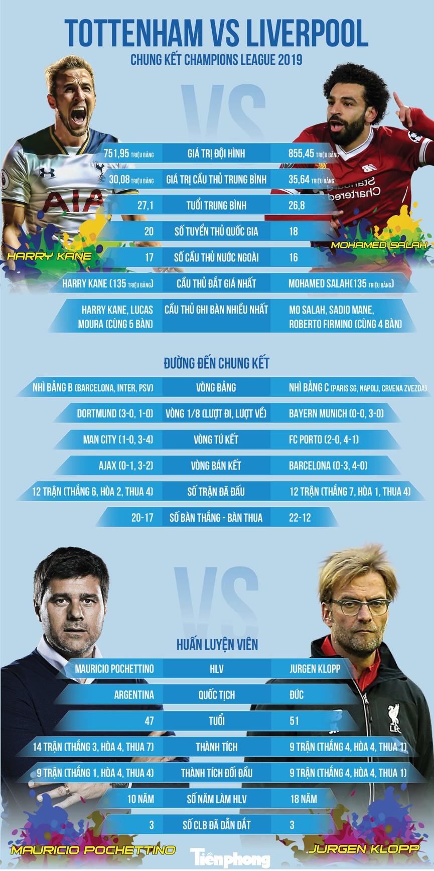 Tottenham vs Liverpool: Sự cân bằng khó tin - ảnh 1