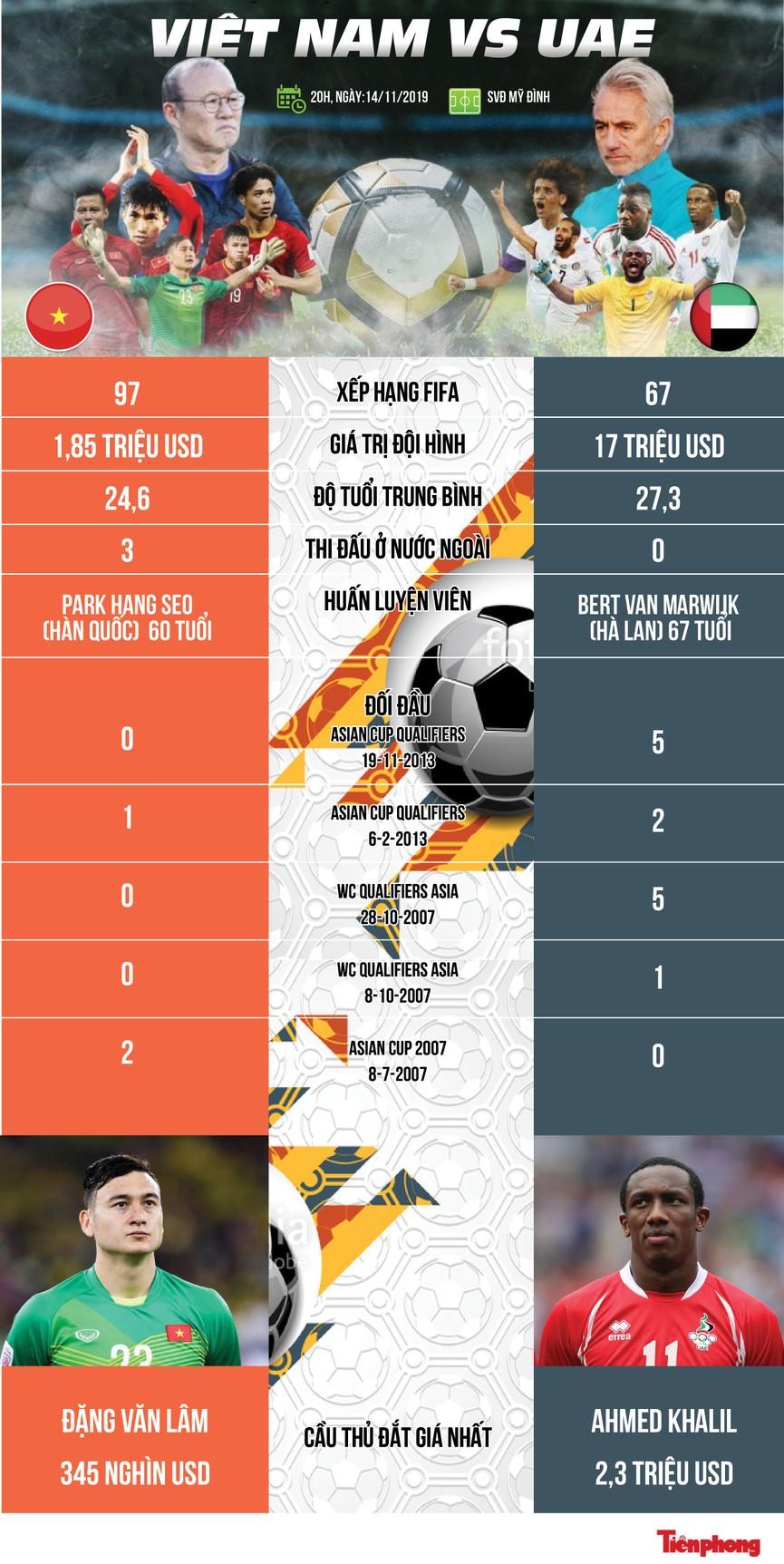 Việt Nam vs UAE: Nuôi mộng World Cup - ảnh 1