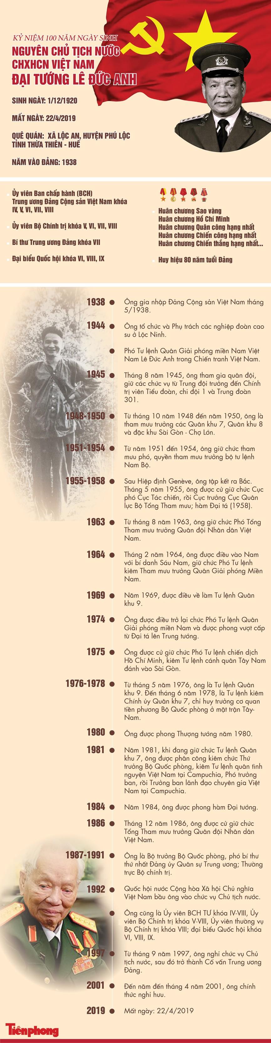 100 năm ngày sinh Chủ tịch nước, Đại tướng Lê Đức Anh - ảnh 1