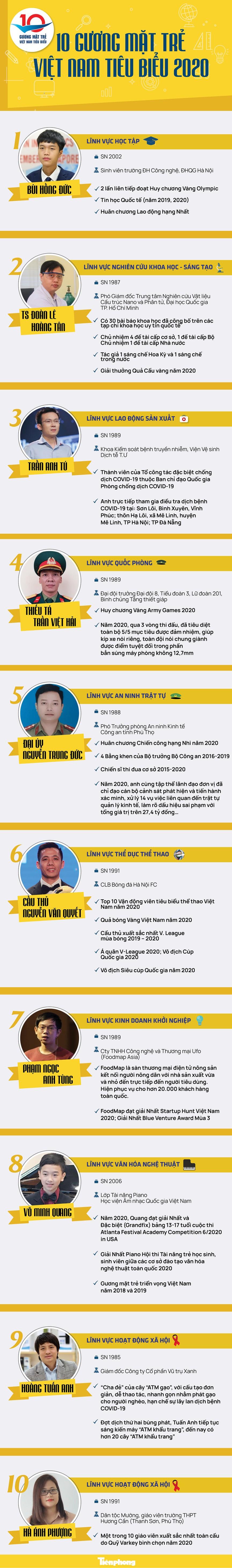 Thành tích ấn tượng của 10 Gương mặt trẻ Việt Nam tiêu biểu 2020 - ảnh 1