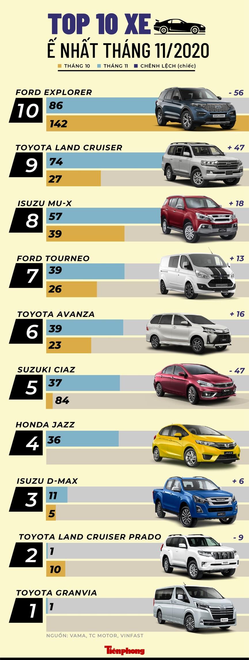 Top 10 ôtô bán ít nhất tháng 11 tại Việt Nam - ảnh 1