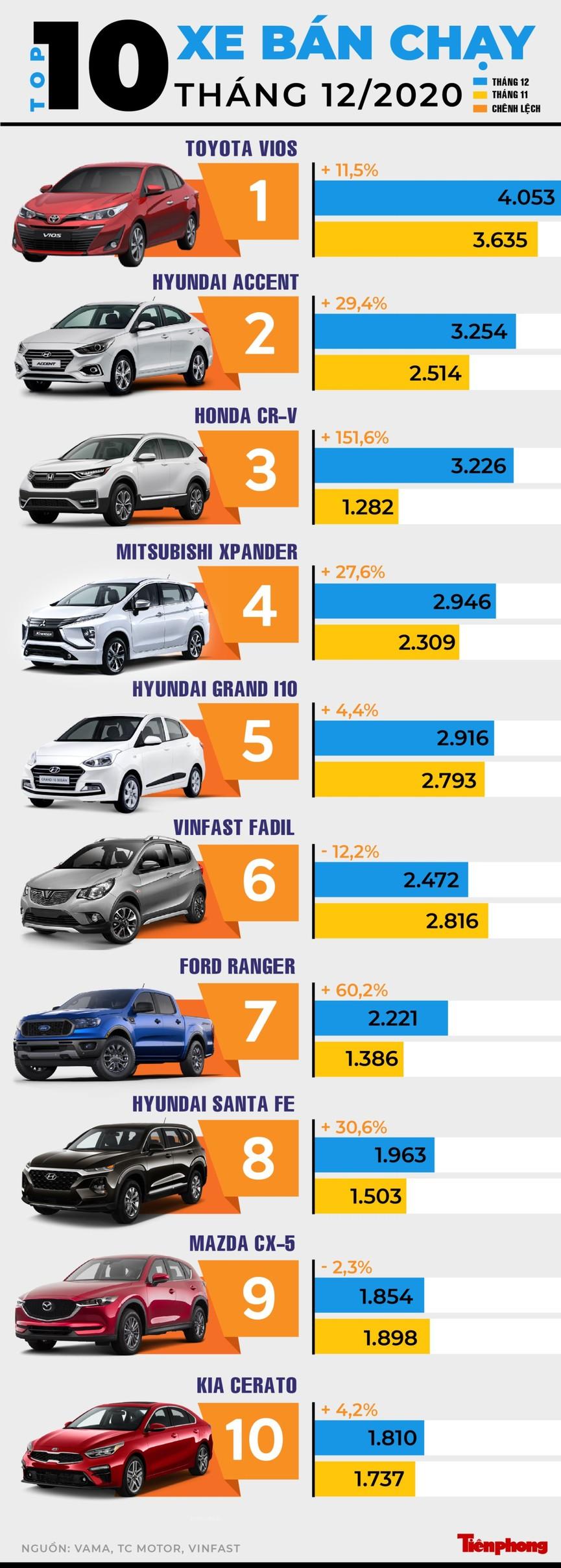 Top 10 mẫu xe hút khách nhất tháng 12 - ảnh 1