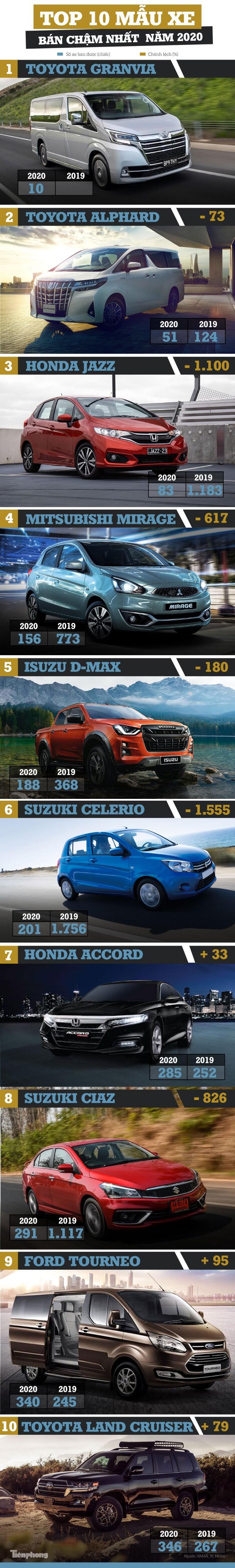 Top 10 ôtô 'kén khách' nhất năm 2020 tại Việt Nam - ảnh 1