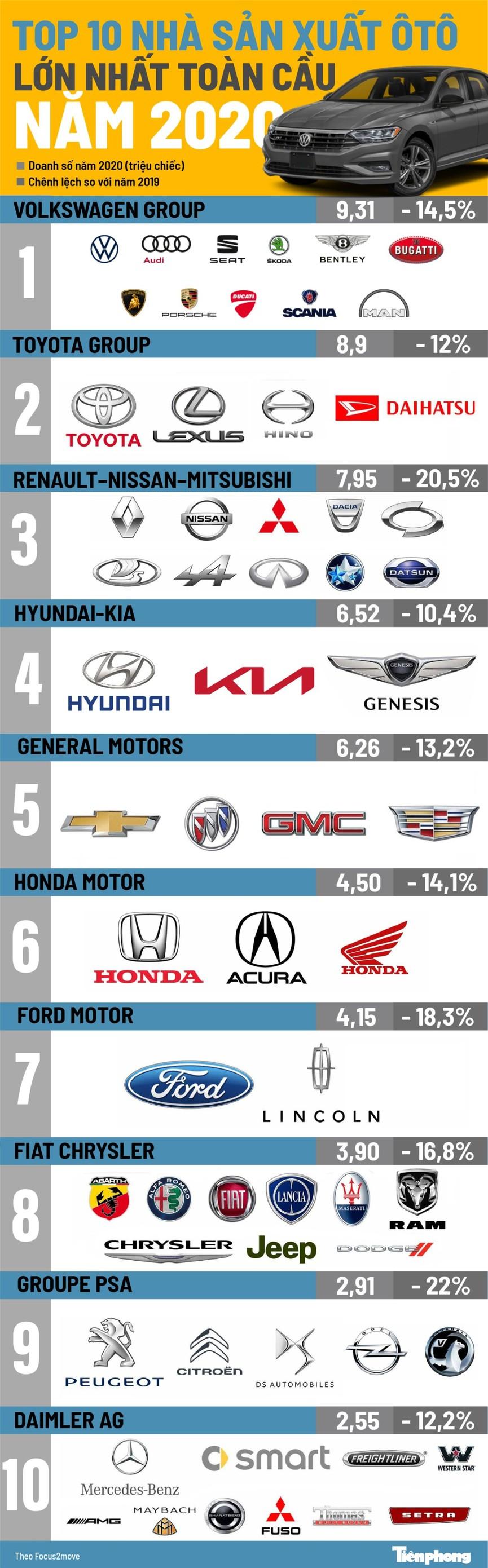 Top 10 nhà sản xuất ôtô lớn nhất năm 2020 - ảnh 1